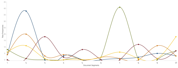 graph plotting the trend in frequency of words in a graph